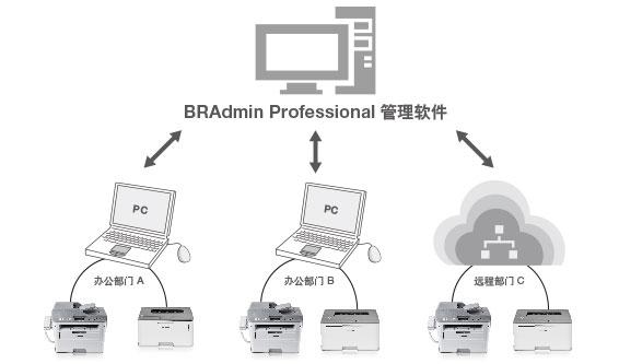 专业管理软件